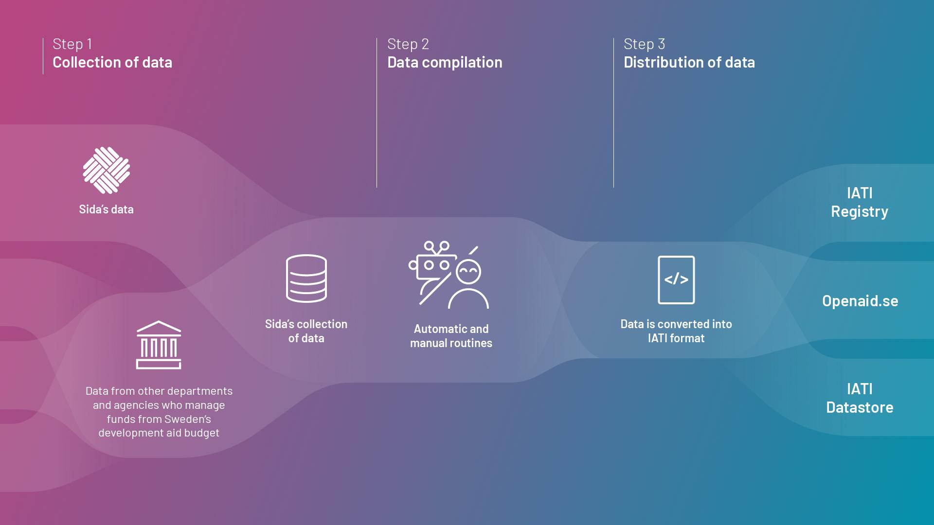 Illustration of data management